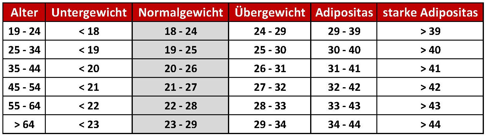 Tabelle 26 bmi frau ᐅ BMI